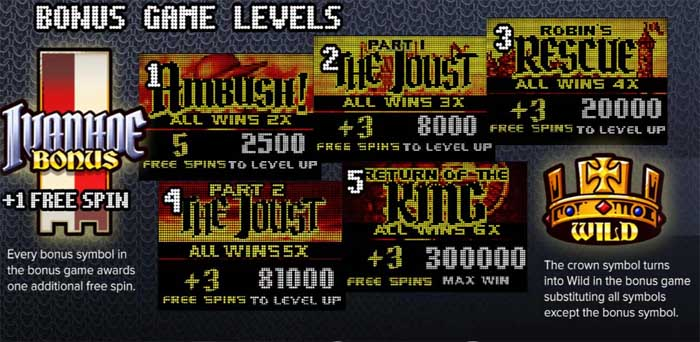 ivanhoe slot bonus game rules