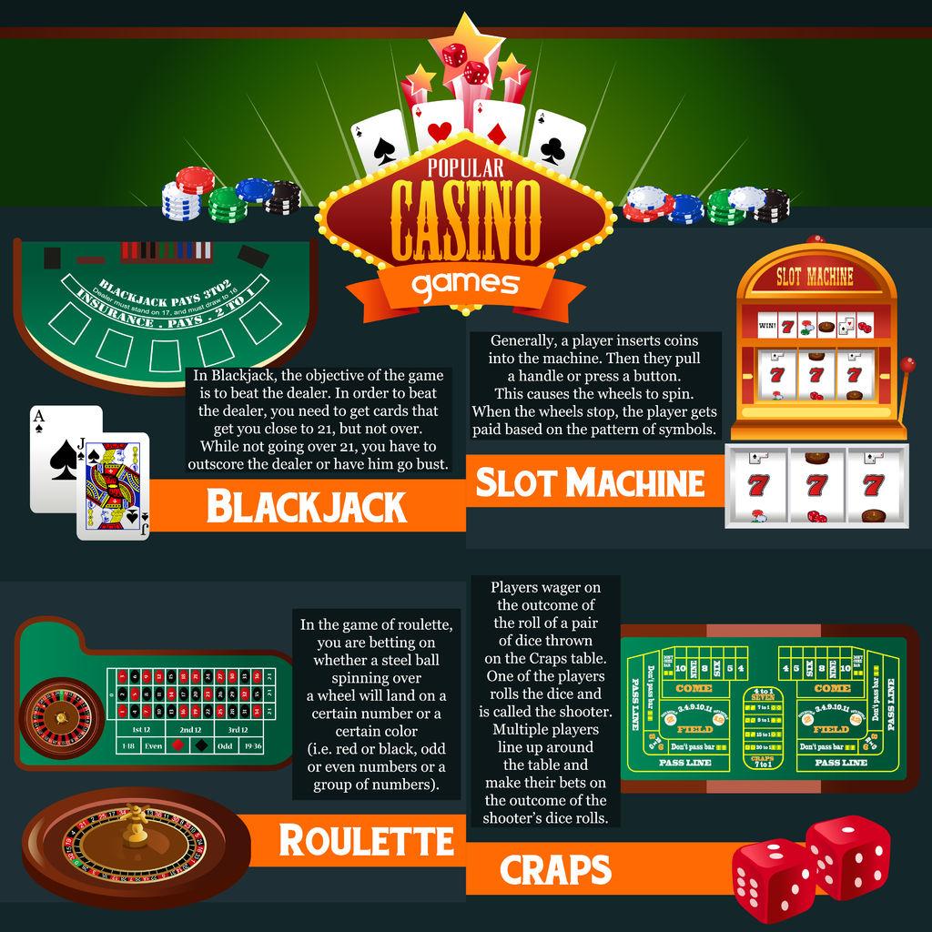 popular casino games infographic